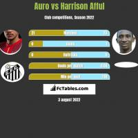 Auro vs Harrison Afful h2h player stats