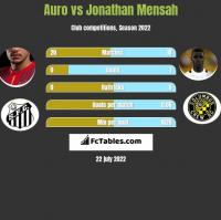 Auro vs Jonathan Mensah h2h player stats