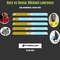 Auro vs Kemar Michael Lawrence h2h player stats