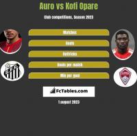 Auro vs Kofi Opare h2h player stats