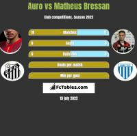 Auro vs Matheus Bressan h2h player stats