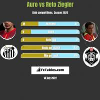 Auro vs Reto Ziegler h2h player stats