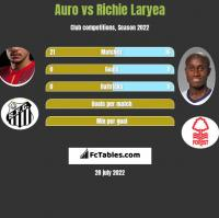 Auro vs Richie Laryea h2h player stats