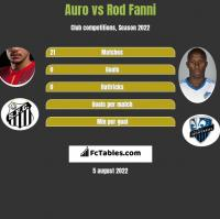 Auro vs Rod Fanni h2h player stats