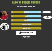 Auro vs Reggie Cannon h2h player stats