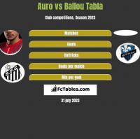 Auro vs Ballou Tabla h2h player stats