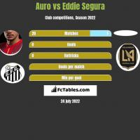 Auro vs Eddie Segura h2h player stats