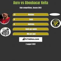 Auro vs Aboubacar Keita h2h player stats