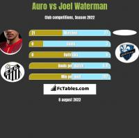 Auro vs Joel Waterman h2h player stats