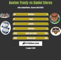 Auston Trusty vs Daniel Steres h2h player stats