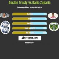 Auston Trusty vs Dario Zuparic h2h player stats