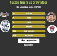 Auston Trusty vs Drew Moor h2h player stats