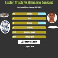 Auston Trusty vs Giancarlo Gonzalez h2h player stats