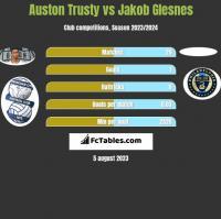 Auston Trusty vs Jakob Glesnes h2h player stats