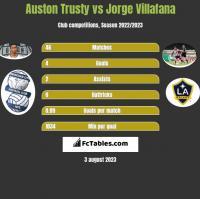 Auston Trusty vs Jorge Villafana h2h player stats