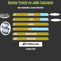 Auston Trusty vs Julio Cascante h2h player stats