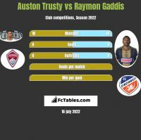 Auston Trusty vs Raymon Gaddis h2h player stats