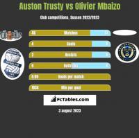 Auston Trusty vs Olivier Mbaizo h2h player stats