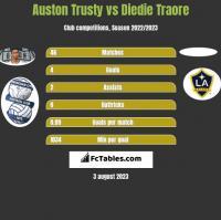 Auston Trusty vs Diedie Traore h2h player stats