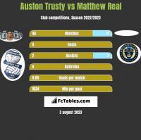 Auston Trusty vs Matthew Real h2h player stats