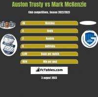 Auston Trusty vs Mark McKenzie h2h player stats