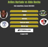 Aviles Hurtado vs Aldo Rocha h2h player stats