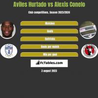 Aviles Hurtado vs Alexis Conelo h2h player stats