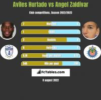 Aviles Hurtado vs Angel Zaldivar h2h player stats