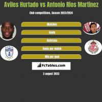 Aviles Hurtado vs Antonio Rios Martinez h2h player stats