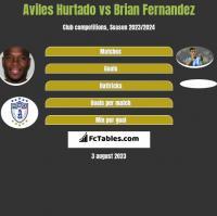 Aviles Hurtado vs Brian Fernandez h2h player stats