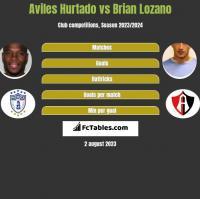 Aviles Hurtado vs Brian Lozano h2h player stats