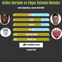 Aviles Hurtado vs Edgar Antonio Mendez h2h player stats
