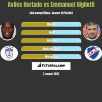 Aviles Hurtado vs Emmanuel Gigliotti h2h player stats