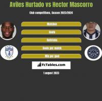 Aviles Hurtado vs Hector Mascorro h2h player stats