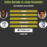 Aviles Hurtado vs Jorge Hernandez h2h player stats