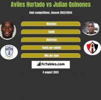 Aviles Hurtado vs Julian Quinones h2h player stats