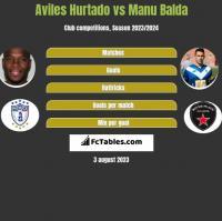 Aviles Hurtado vs Manu Balda h2h player stats
