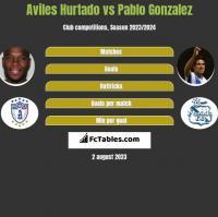 Aviles Hurtado vs Pablo Gonzalez h2h player stats