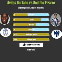 Aviles Hurtado vs Rodolfo Pizarro h2h player stats