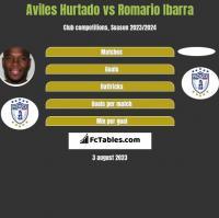 Aviles Hurtado vs Romario Ibarra h2h player stats