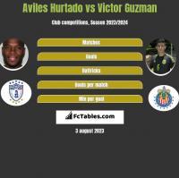 Aviles Hurtado vs Victor Guzman h2h player stats