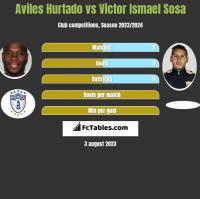 Aviles Hurtado vs Victor Ismael Sosa h2h player stats
