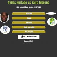 Aviles Hurtado vs Yairo Moreno h2h player stats