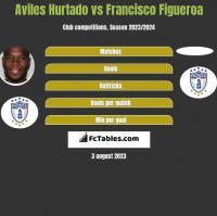Aviles Hurtado vs Francisco Figueroa h2h player stats