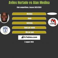 Aviles Hurtado vs Alan Medina h2h player stats