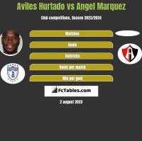 Aviles Hurtado vs Angel Marquez h2h player stats