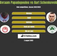 Avraam Papadopoulos vs Bart Schenkeveld h2h player stats
