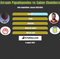 Avraam Papadopoulos vs Calum Chambers h2h player stats