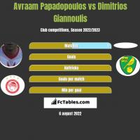 Avraam Papadopoulos vs Dimitrios Giannoulis h2h player stats