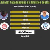 Avraam Papadopoulos vs Dimitrios Goutas h2h player stats